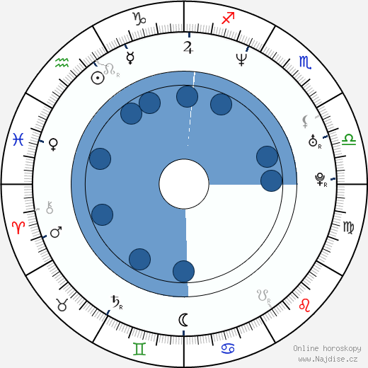 Josh Randall wikipedie, horoscope, astrology, instagram