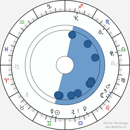 Joshua Jackson wikipedie, horoscope, astrology, instagram