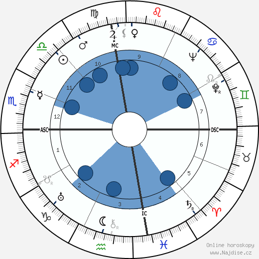 Joshua Logan wikipedie, horoscope, astrology, instagram
