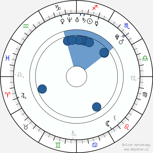Joshua Sasse wikipedie, horoscope, astrology, instagram