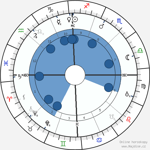 Josif Vissarionovič Stalin wikipedie, horoscope, astrology, instagram