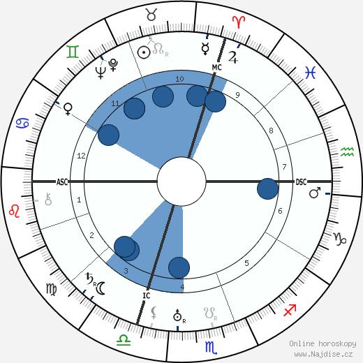Josip Broz Tito wikipedie, horoscope, astrology, instagram