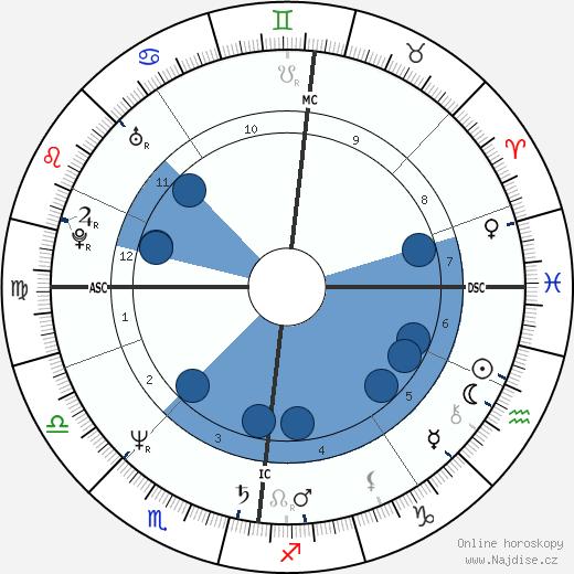 Joslynn Smyth wikipedie, horoscope, astrology, instagram