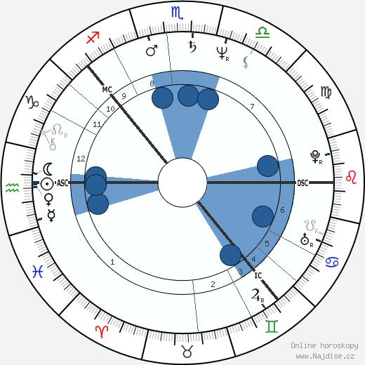 Jostein Saether wikipedie, horoscope, astrology, instagram