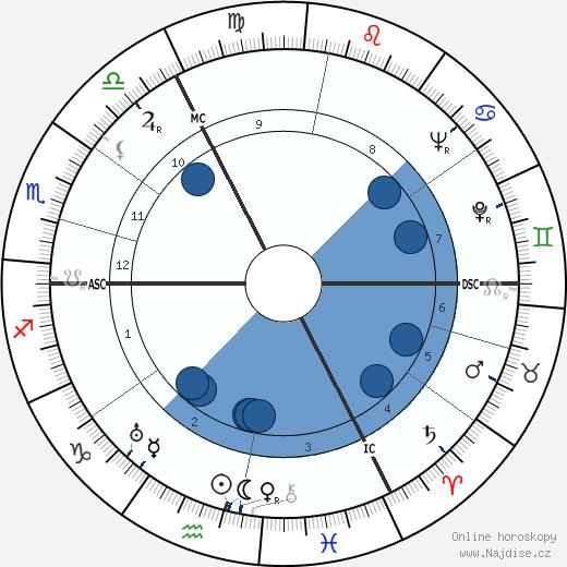 Joyce Grenfell wikipedie, horoscope, astrology, instagram