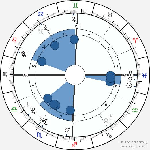 Joyce Jackson wikipedie, horoscope, astrology, instagram