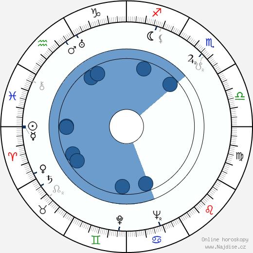 Jozef Čierny wikipedie, horoscope, astrology, instagram