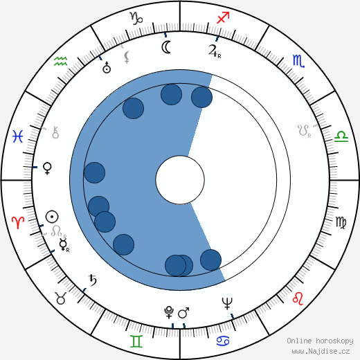 Jozef Gabčík wikipedie, horoscope, astrology, instagram