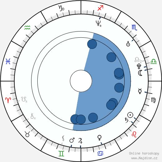 Jozef Hollý wikipedie, horoscope, astrology, instagram