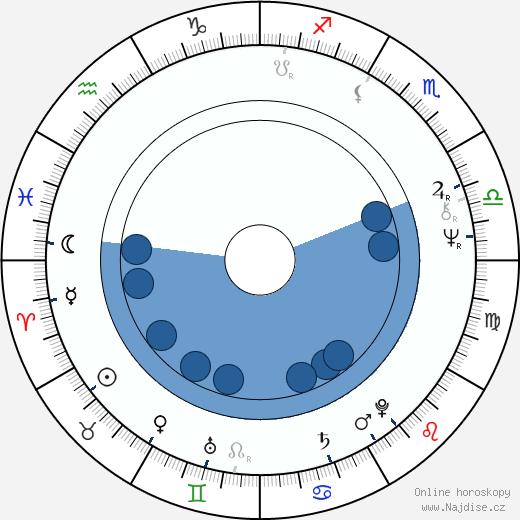 Jozef Husár wikipedie, horoscope, astrology, instagram