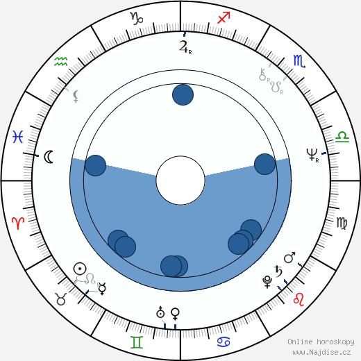 Jozef Paštéka wikipedie, horoscope, astrology, instagram