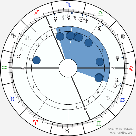 Jožo Ráž wikipedie, horoscope, astrology, instagram