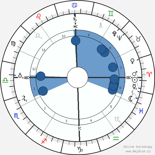 Juan Gris wikipedie, horoscope, astrology, instagram