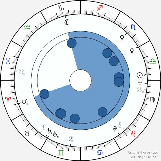 Juan José Jusid wikipedie, horoscope, astrology, instagram