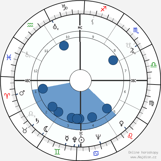 Juan Manuel Fangio wikipedie, horoscope, astrology, instagram