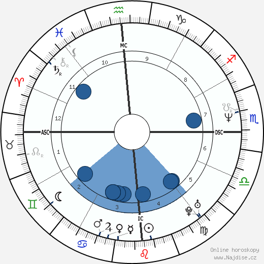 Juan Maria Solare wikipedie, horoscope, astrology, instagram