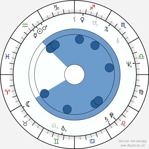 Juan Padrón wikipedie, horoscope, astrology, instagram
