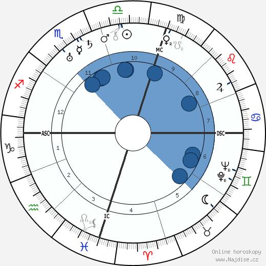 Juan Perón wikipedie, horoscope, astrology, instagram
