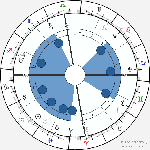 Juan Ponce Enrile wikipedie, horoscope, astrology, instagram