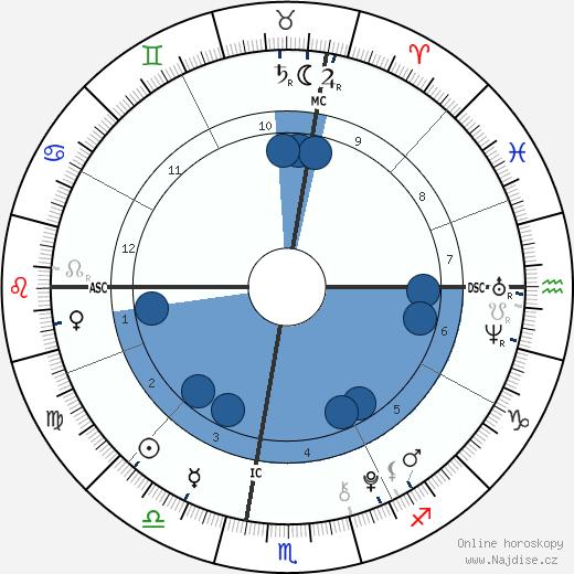 Juan Urdangarin wikipedie, horoscope, astrology, instagram