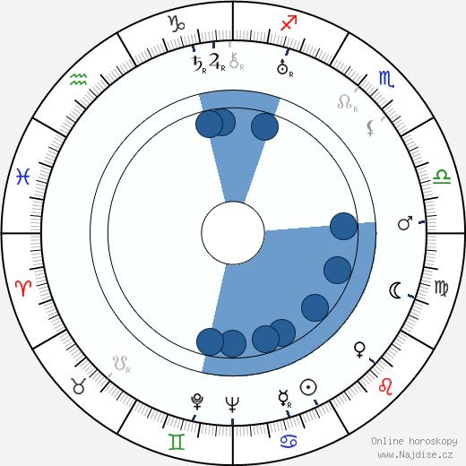 Juano Hernandez wikipedie, horoscope, astrology, instagram