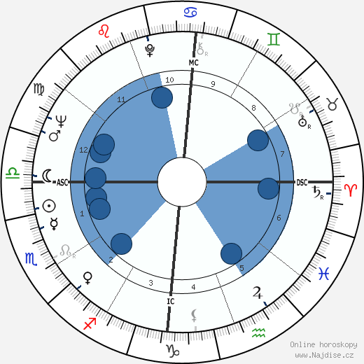 Juca Chaves wikipedie, horoscope, astrology, instagram
