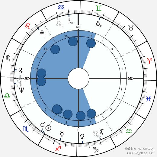 Jud Fine wikipedie, horoscope, astrology, instagram