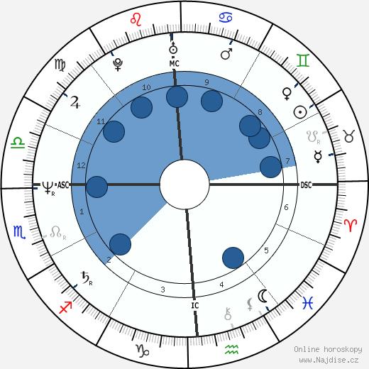 Judge Reinhold wikipedie, horoscope, astrology, instagram