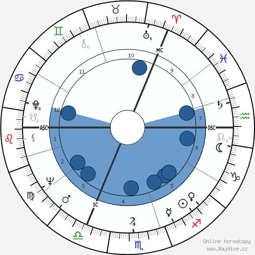 Judi Dench wikipedie, horoscope, astrology, instagram