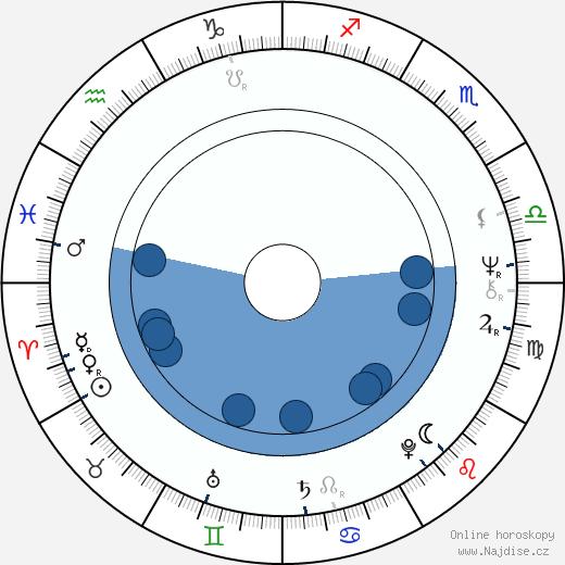 Judith O'Dea wikipedie, horoscope, astrology, instagram