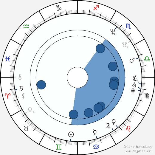 Júdži Ueda wikipedie, horoscope, astrology, instagram