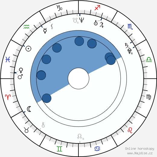 Juelz Santana wikipedie, horoscope, astrology, instagram