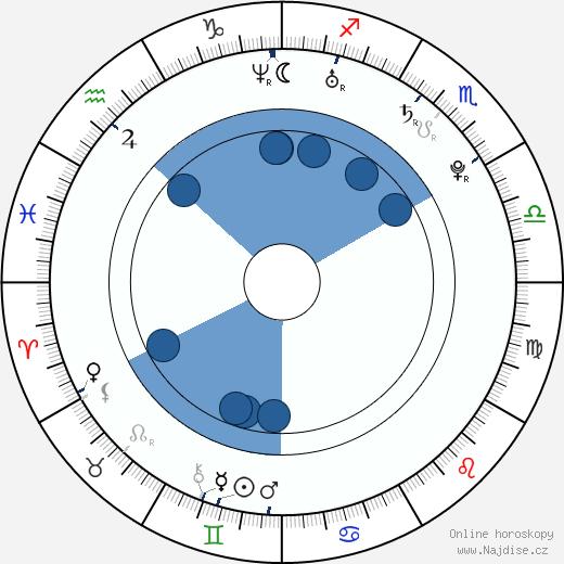 Juhamatti Aaltonen wikipedie, horoscope, astrology, instagram