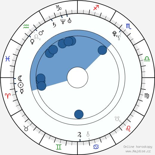 Júja Jagira wikipedie, horoscope, astrology, instagram