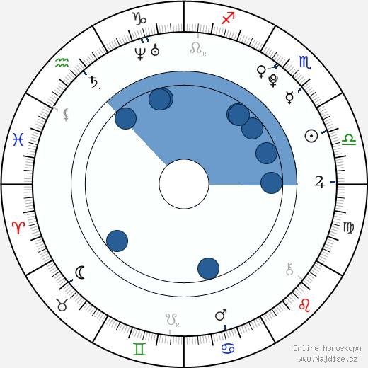 Júko Takajama wikipedie, horoscope, astrology, instagram