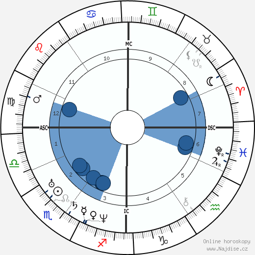 Jules Amédée Barbey d'Aurevilly wikipedie, horoscope, astrology, instagram