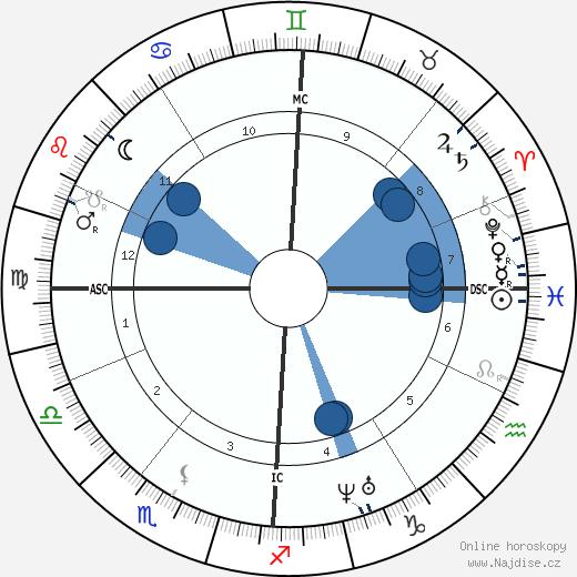 Jules Antoine Lissajous wikipedie, horoscope, astrology, instagram