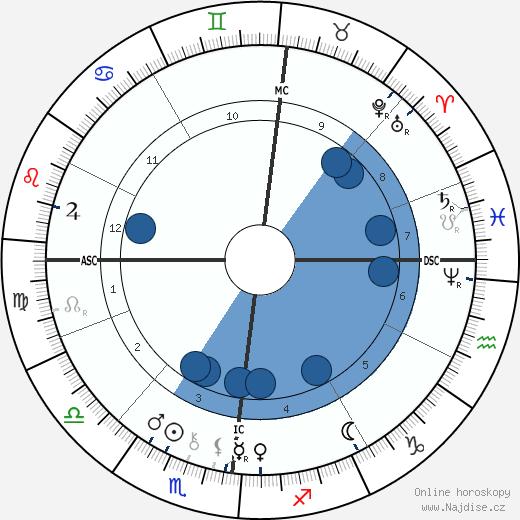 Jules Bastien-Lepage wikipedie, horoscope, astrology, instagram