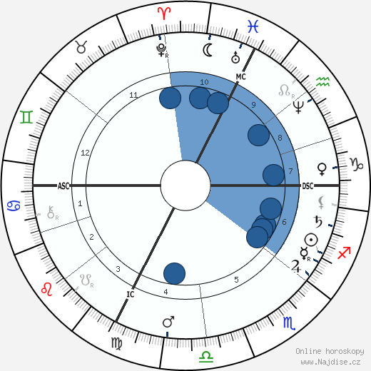 Jules Claretie wikipedie, horoscope, astrology, instagram