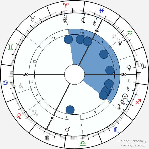 Jules Claretie wikipedie, horoscope, astrology, instagram