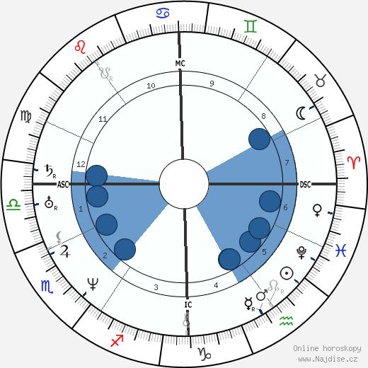 Jules Janin wikipedie, horoscope, astrology, instagram