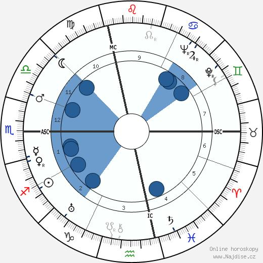Jules Ladoumegue wikipedie, horoscope, astrology, instagram