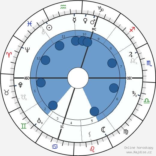 Jules Renard wikipedie, horoscope, astrology, instagram