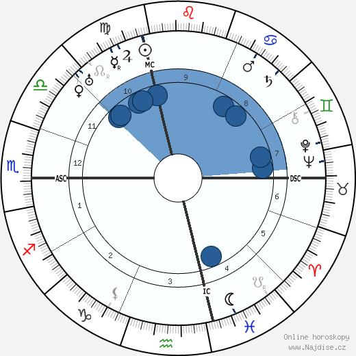 Jules Romains wikipedie, horoscope, astrology, instagram