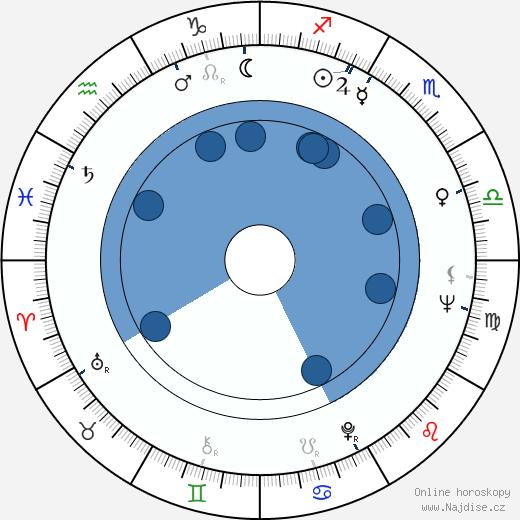 Juli Reding wikipedie, horoscope, astrology, instagram
