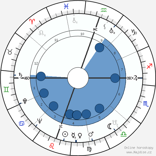 Julia Child wikipedie, horoscope, astrology, instagram
