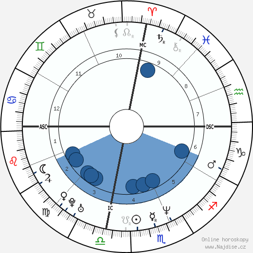 Julia Roberts wikipedie, horoscope, astrology, instagram