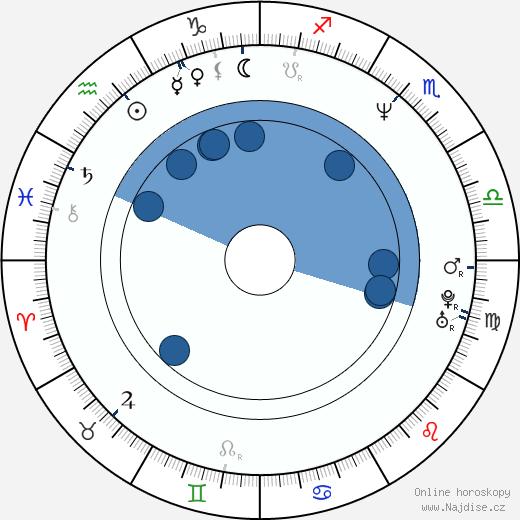 Julia Stemberger wikipedie, horoscope, astrology, instagram