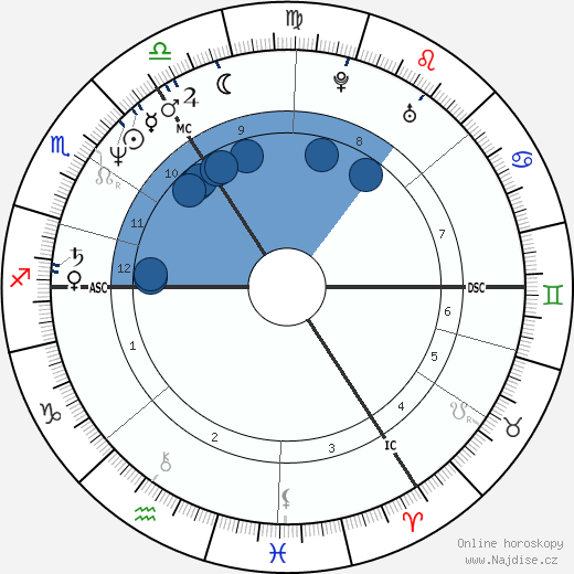 Julian Cope wikipedie, horoscope, astrology, instagram