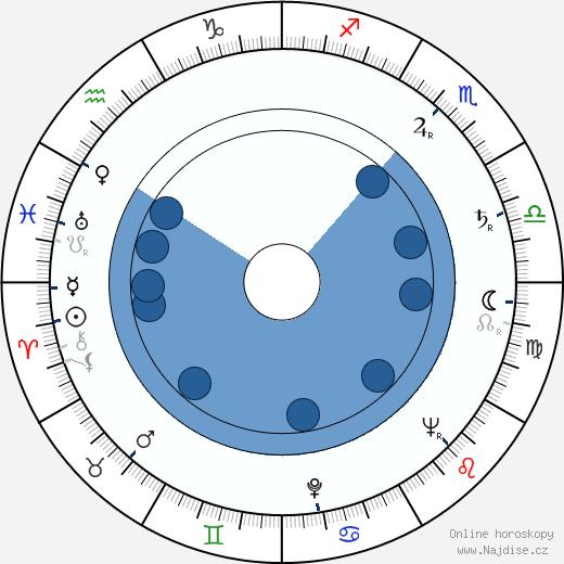 Julian Jabczyński wikipedie, horoscope, astrology, instagram